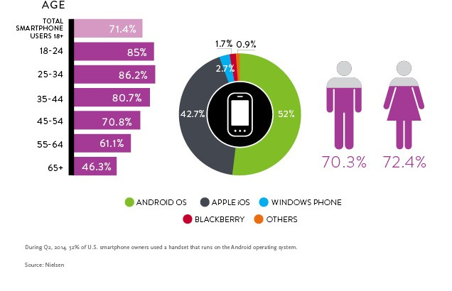 Nielsen Smartphone Chart from Yellow Pages United