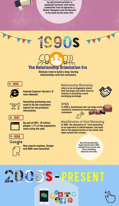 Yellow-Pages-United-History-of-Marketing-Infographic-1
