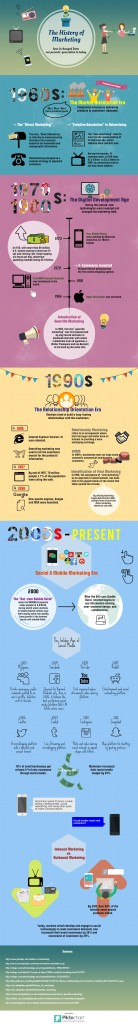 Yellow-Pages-United-History-of-Marketing-Infographic