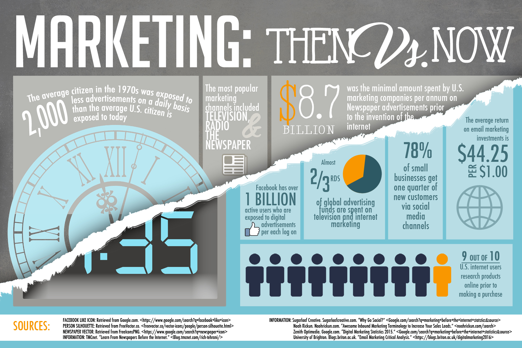 Marketing infographic for Yellow Pages United's 2017 Fall Scholarship